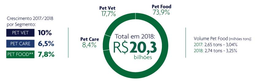 Crescimento do mercado pet em 2018. Fonte: Euromonitor. Elaboração: Abinpet.