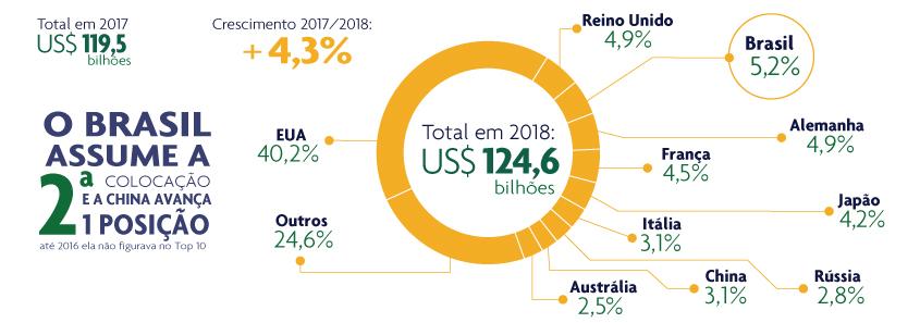 O Brasil Assume a 2ª colocação em . 2018. Fonte: Euromonitor. Elaboração: Abinpet.